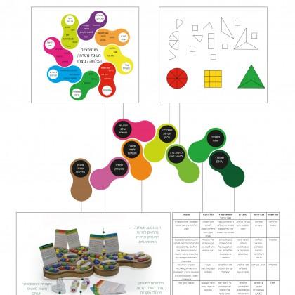 הצגת פרויקט גמר- לתואר מוסמכת בעיצוב משולב